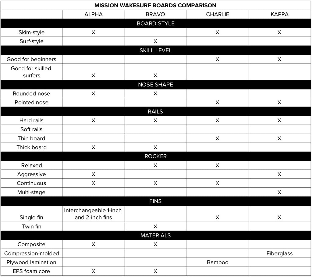 MISSION Wakesurf Board Comparison Chart
