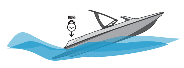 Illustration of speedboat from the side with 100% of ballast weight in the stern.