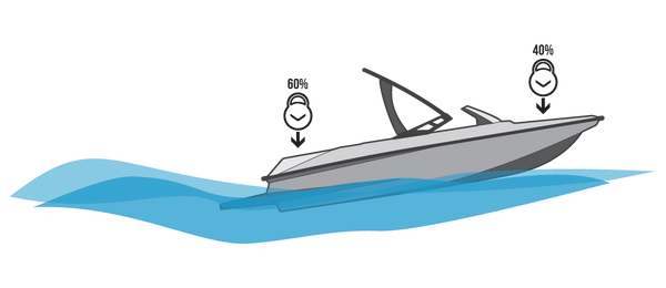 Illustration of speedboat from the side with 60% of ballast in the stern and 40% of ballast in the bow.
