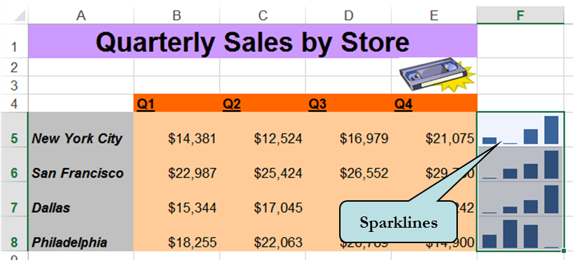Using Excel's Sparklines
