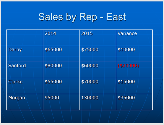 PowerPoint table example