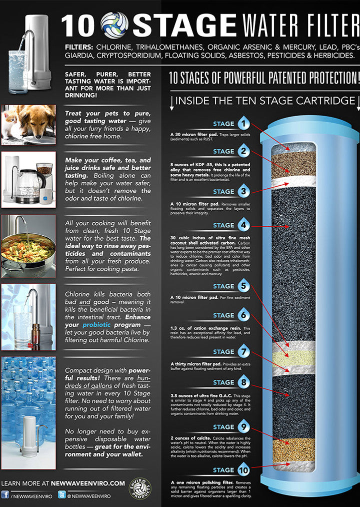 10 Stage Water Filter - Plus 1 Filter Replacement [Special Price]