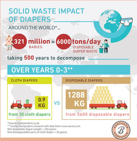 Solid waste impact of cloth diapers vs. disposable diapers