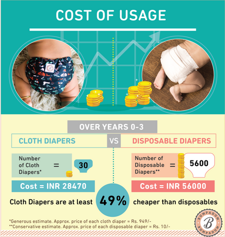 Cost of usage of cloth diapers vs. disposable diapers