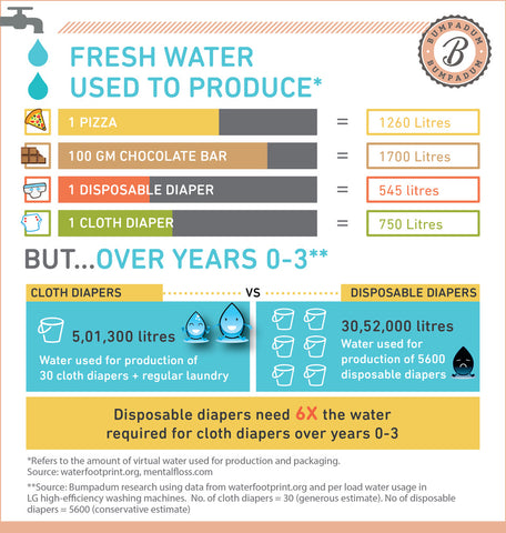 Water usage of cloth diapers vs. disposable diapers