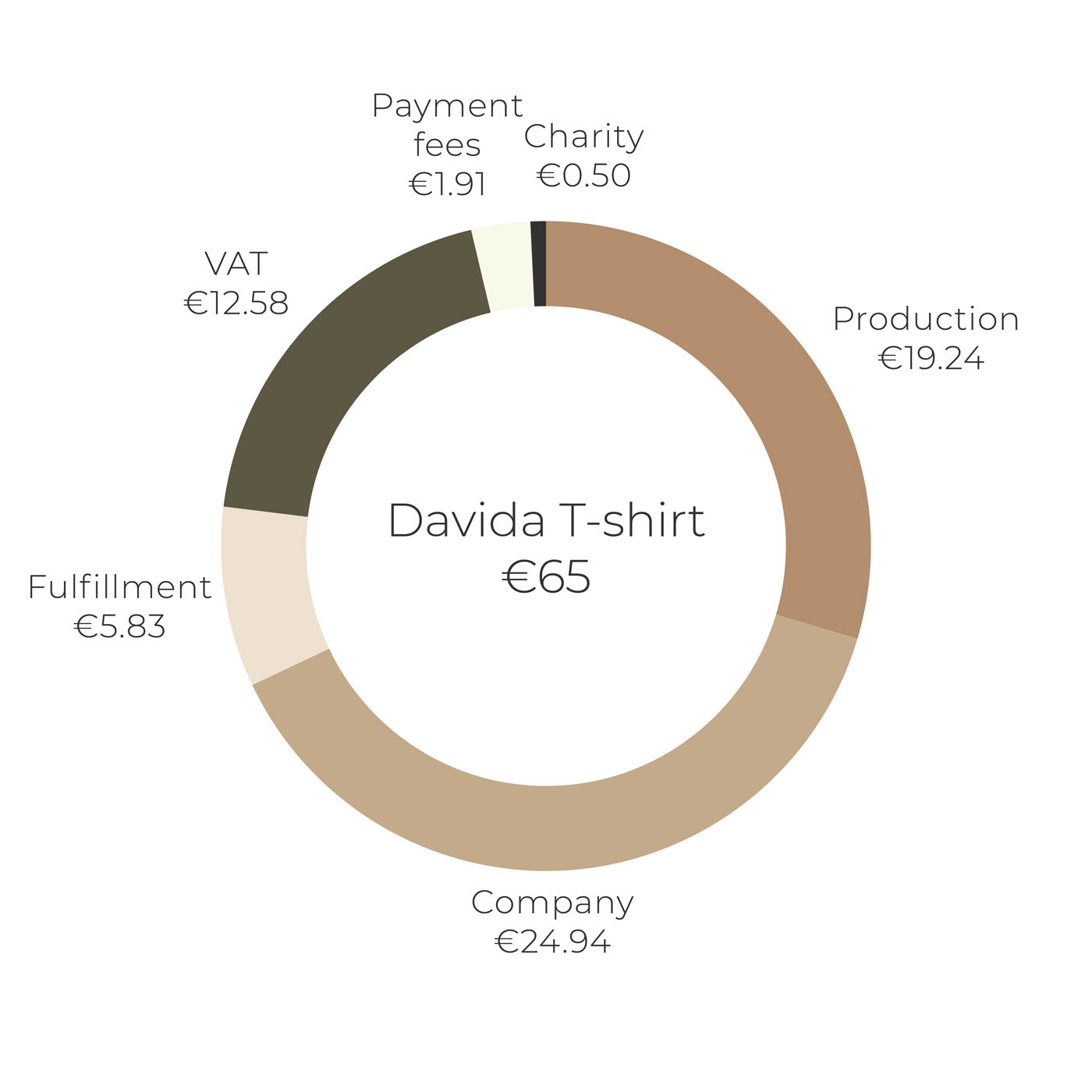 Népra price transparency graph for Davida Tshirt