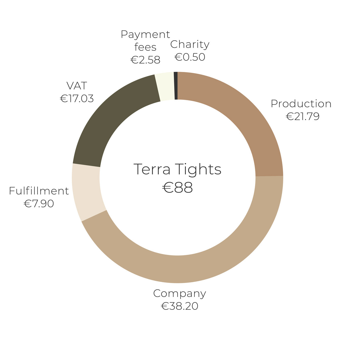 Népra Price Transparency graph for Terra Tights 2