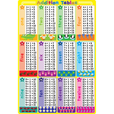 ADDITION TABLES 13 X 19 CHART