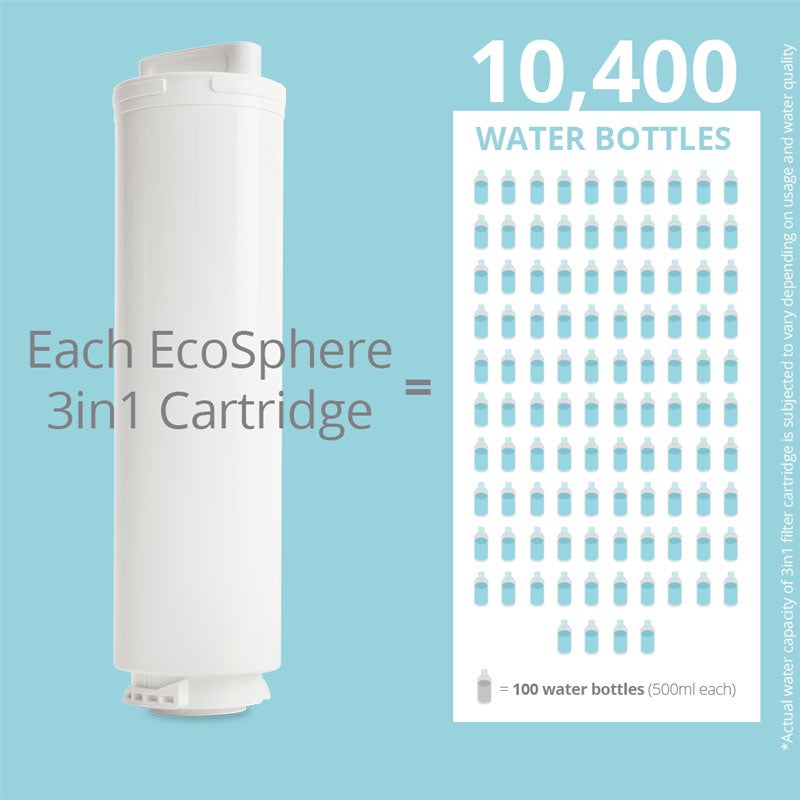 Ecosphere 3in1 Cartridge EcoSphere Water Purifier