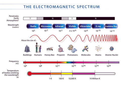 Electromagnetic spectrum graphic from NASA