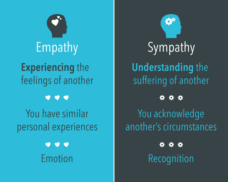 empathy vs compassion essay Doing so channels empathy toward a concrete target, rather than letting the emotion sit in the brain or lead to random acts of compassion toward whatever is most visible to the person at the moment site author.