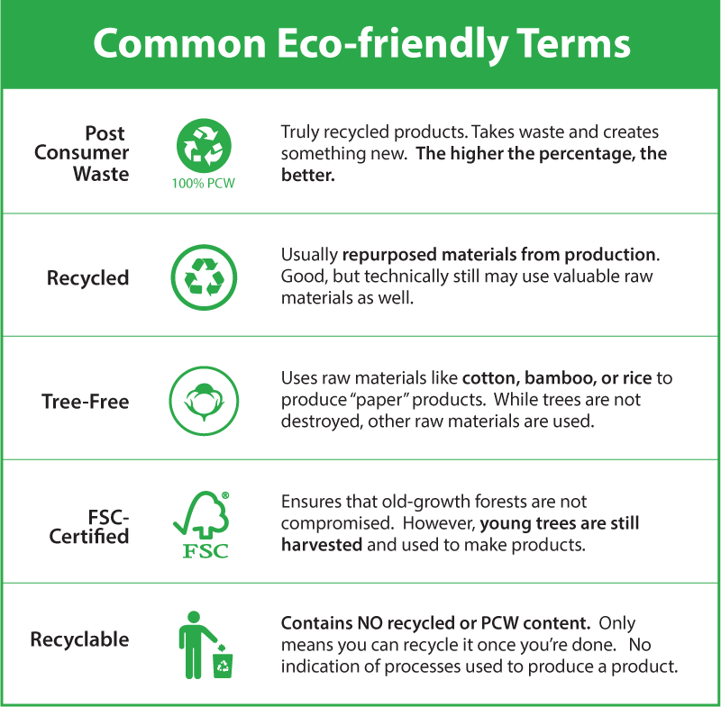 Recycling-Terms-Infographic