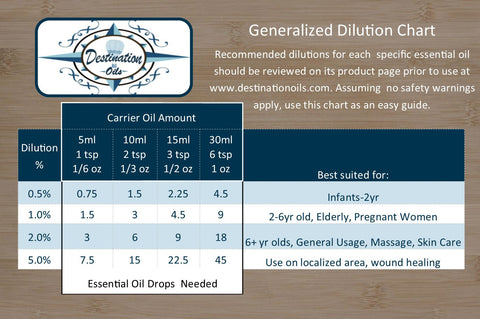 photo relating to Essential Oils Chart Printable known as Printable Imperative Oil Dilution Chart Location Oils®