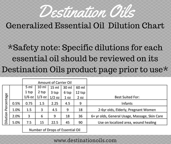 Essential Oils Dilution Chart- Destination Oils