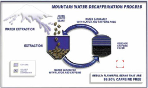 Utica Coffee Roasting Co. Decaf Coffee Mountain Water Process