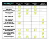 This chart answers many of our frequently asked questions. For maximum ease of use, use with heavier bikes, use with snow-bike kits and use with motorcycle hitch trailers look at the Snow-Bike/Dirt-Bike Kit All kits have international shipping and none of our kits require wheel chocks.