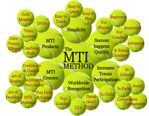 The MTI Mind Map