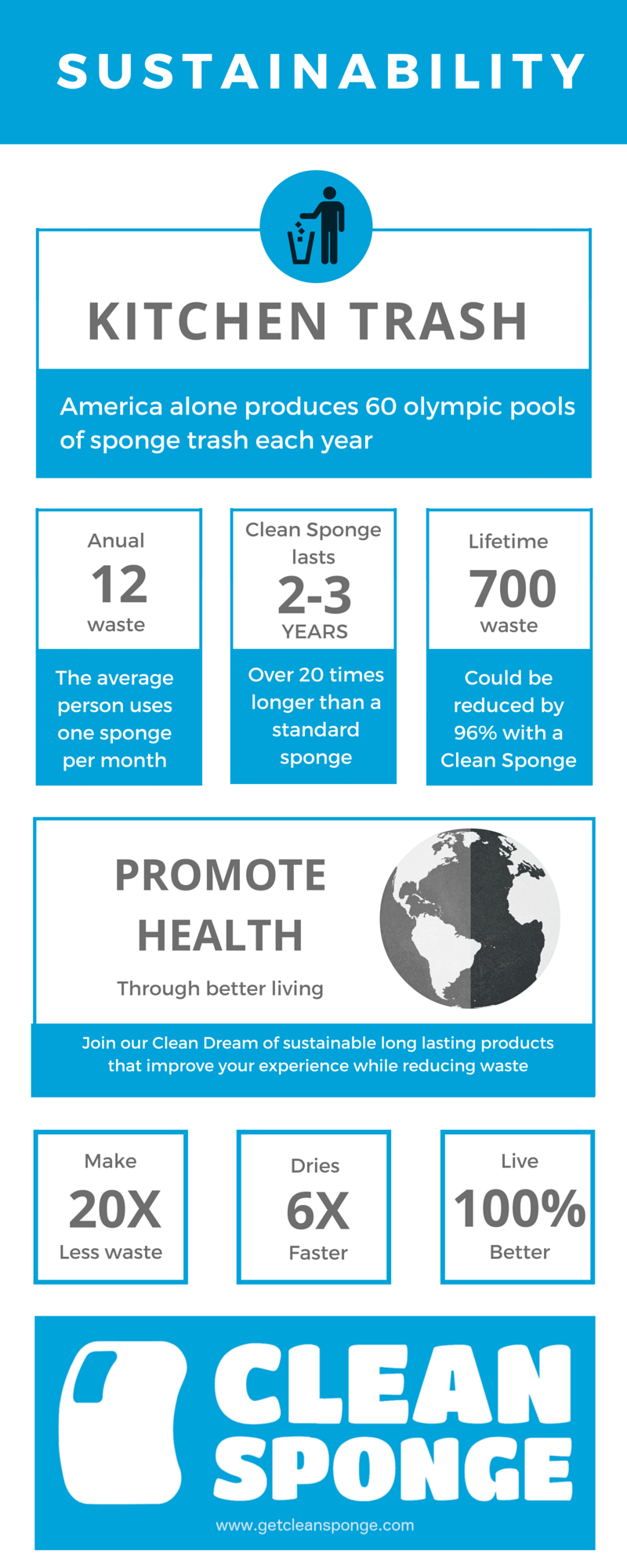 An info graphic showing american sponge trash produced in one year and how the Clean Sponge can reduce it by 96%