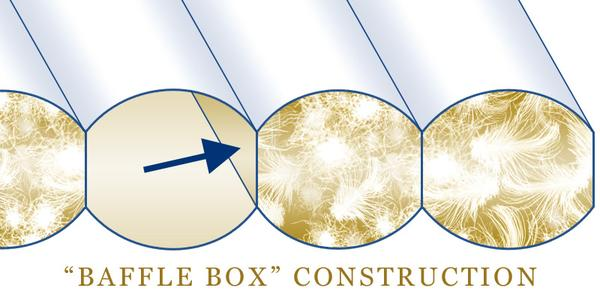 goose down comforter baffle-box construction graphic
