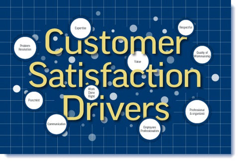 Customer Satisfaction is about developing repeatable systems and processes in your company, so satisfaction happens every day, all the time.
