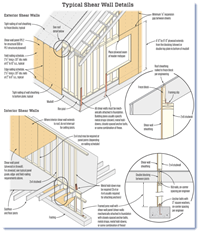 Shear Walls - Details for sheathing walls in seismic and high wind zones by Tim Uhler.