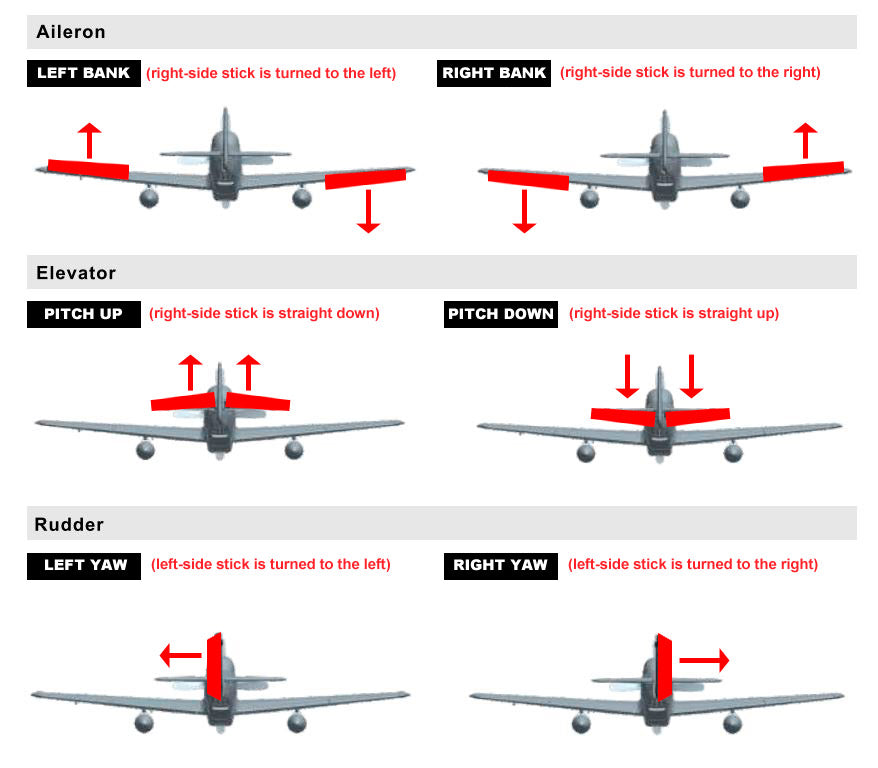 How Do I Know If My Control Surfaces Are Going In The Right Direction   U2013 Motion Rc