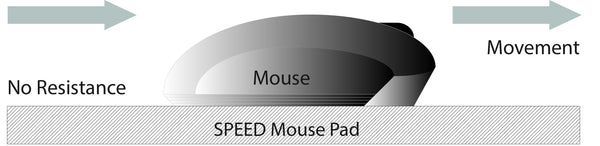 "Dechanic Speed Edition Mouse Pad - LARGE 13""x11"""