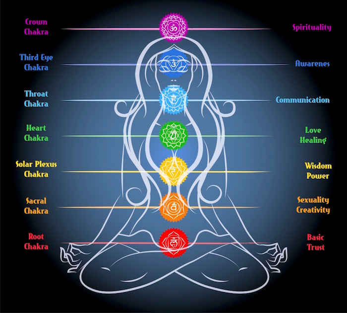 Best Essential Oils to Balance Chakras