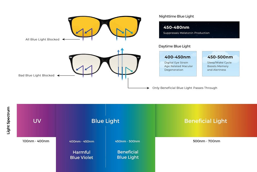 how do swannies day lenses work