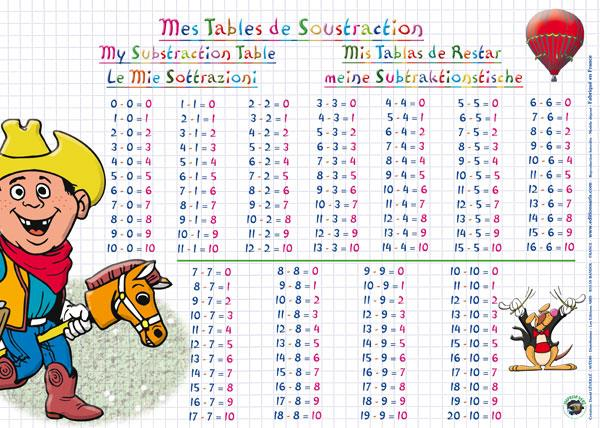 Placemat Soustraction (French) - Jouets LOL Toys