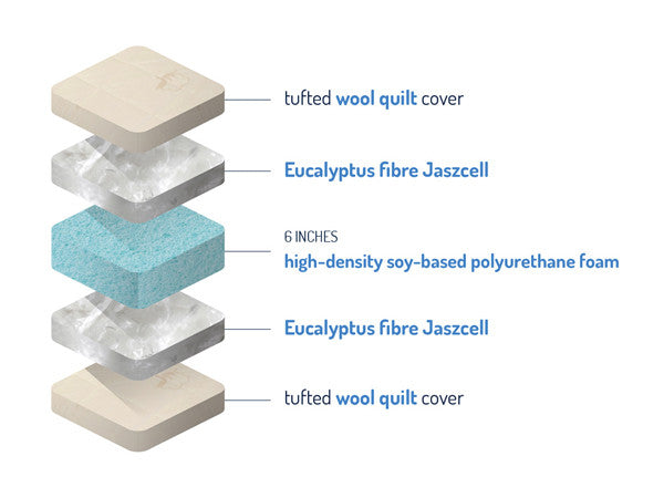 Supreme Eucalyptus Mattress layers