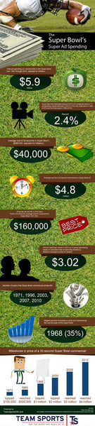 The Super Bowl's Super Ad Spending [infographic]