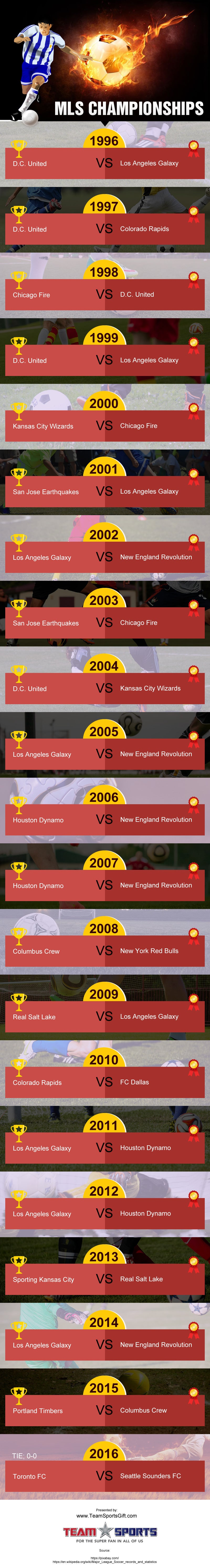 MLS Championships [infographic]