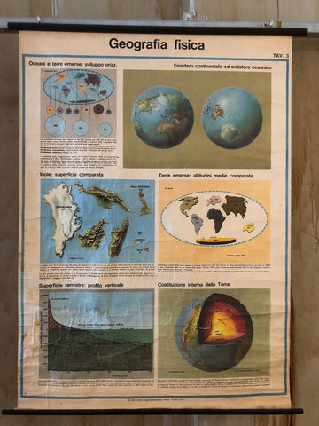 Vintage Physical Geography Chart