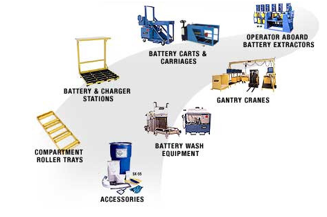 Forklift Battery Handling Products