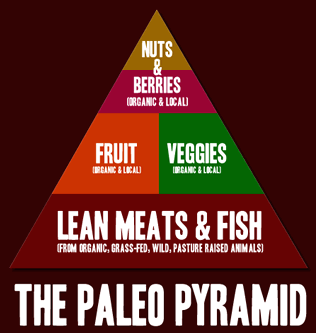paleo diet for fat loss