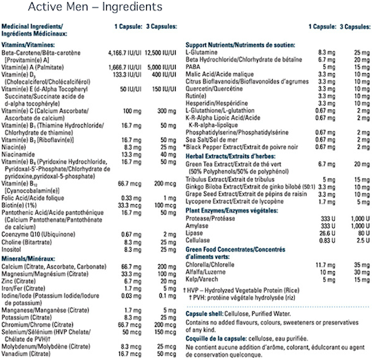 Ingredients for MultiVitamins Active Men (120 caps)