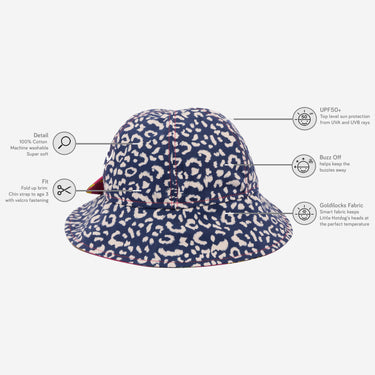 Diagram showing childs sun hat technology benefits