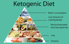 loose weight with Ketosis