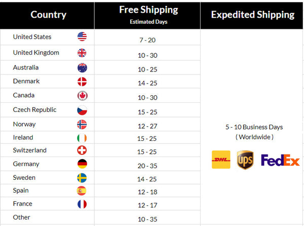 Shipping Estimate Delivery from Sophgent.com