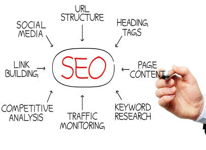 SEO-Search Engine Optimization Training Course