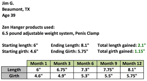 Penis Clamping gains results