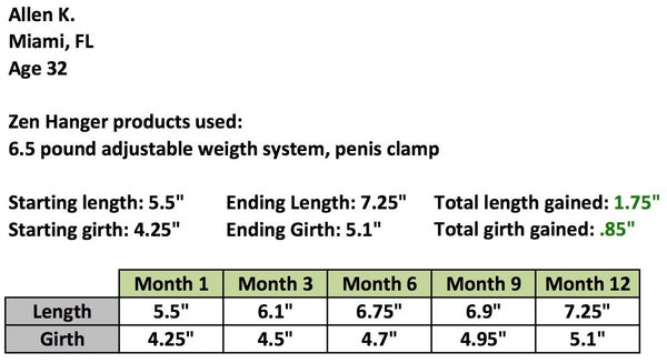 Penis hanging gains results