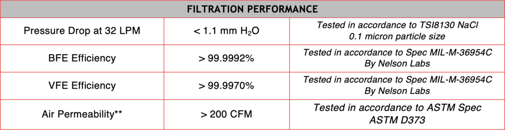 Specifications for the filter material used in the O2 Curve