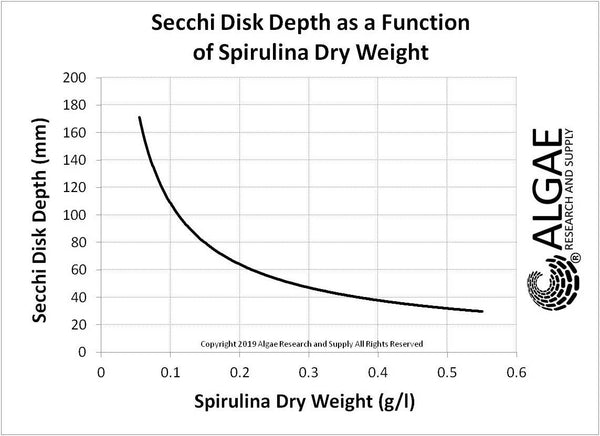 Secchi Disk Depth as a Function of Spirulina Dry Weight.
