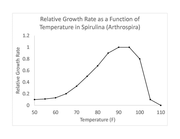 Spirulina growth as a function of Temperature