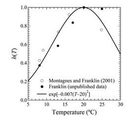growth rate as a function of temperature in phaeodactylum