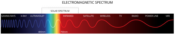 Photosynthetic Active Radiation electromagnetic spectrum
