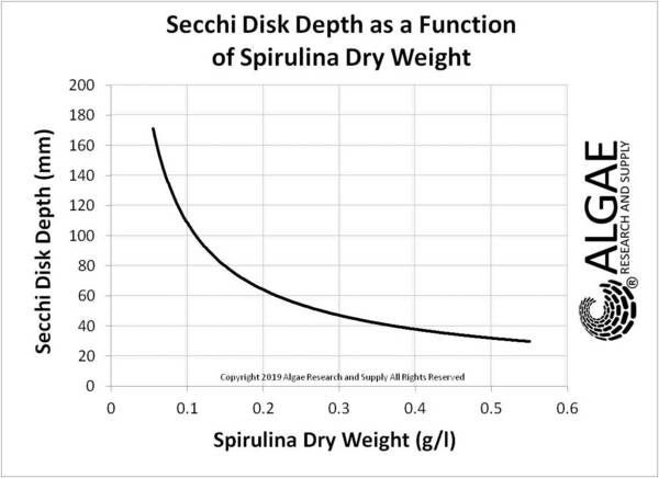 Dry Weight of Spirulina vs Secch stick Depth