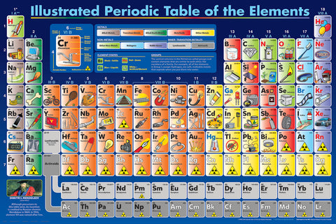 Periodic Table Illustrated - Poster